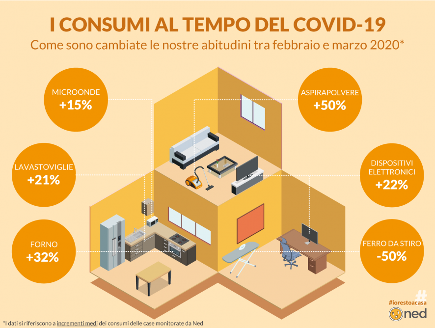 Gli effetti del COVID-19: come cambiano le abitudini e i consumi di energia elettrica?